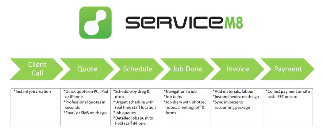 servicem8 flow chart